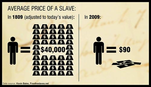01-average price of slave