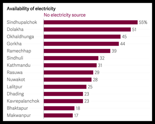 10-availability of electricity
